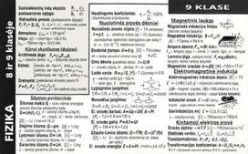 Fizikos formulių rinkinys 8-9 klasėms